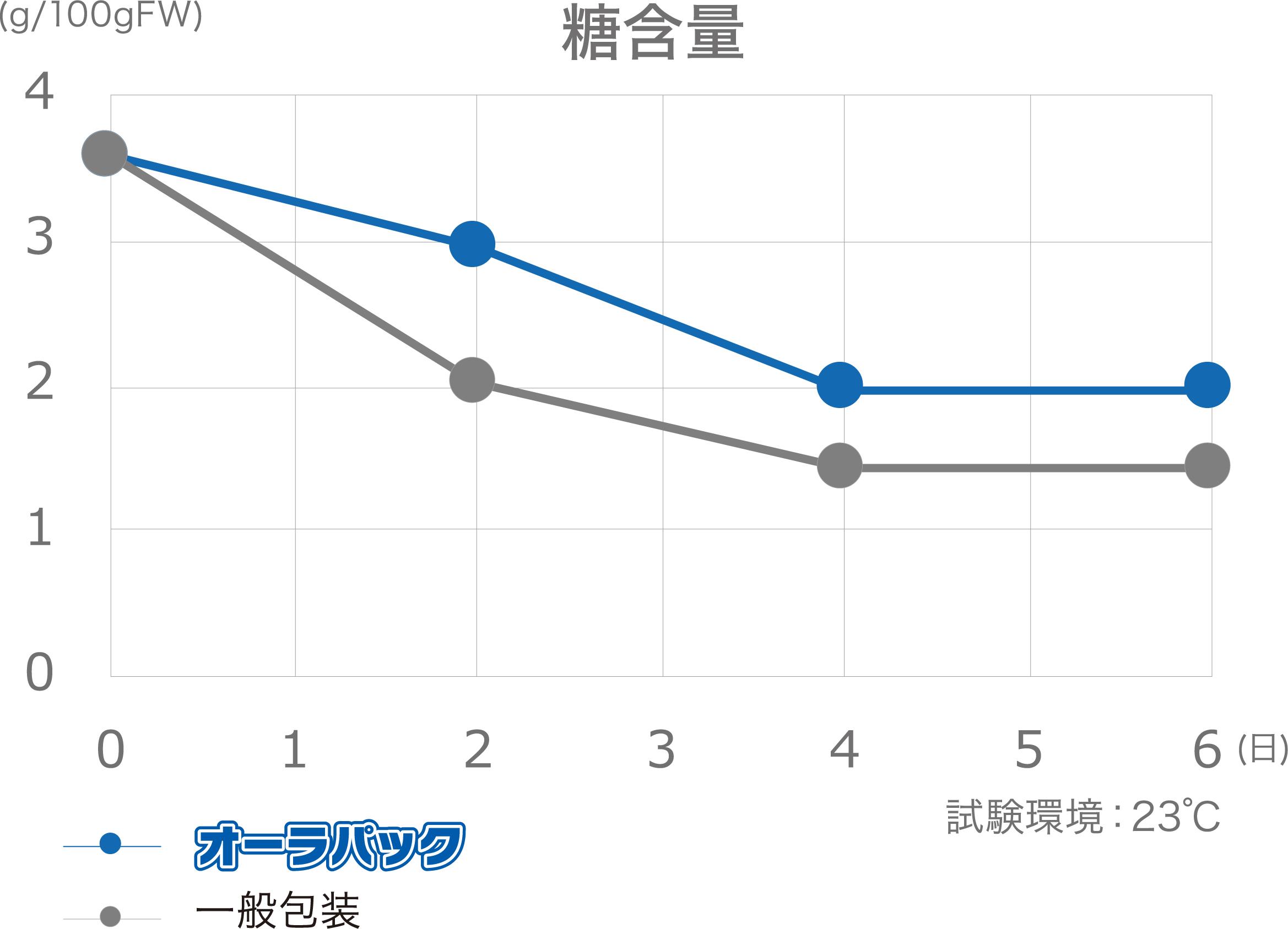 枝豆糖含量の推移 グラフ