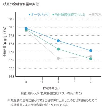 貯蔵時間の経過と全糖含量の変化