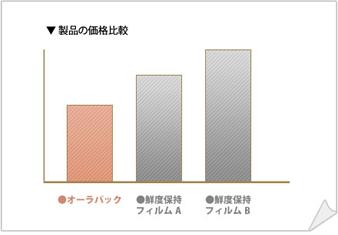 製品の価格比較