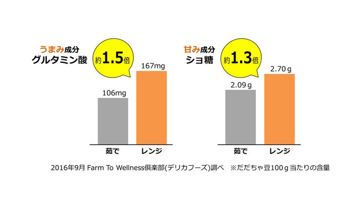 枝豆栄養価